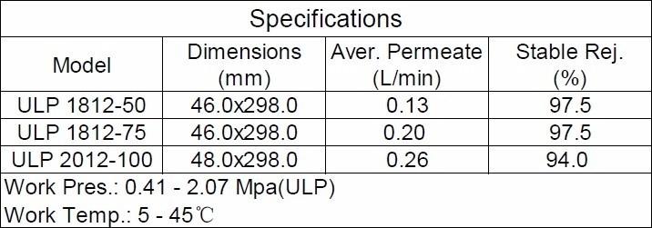 Umkehrosmose RO Membran Wasserfilteranlage ULP1812-75GDP 12 ST  CN